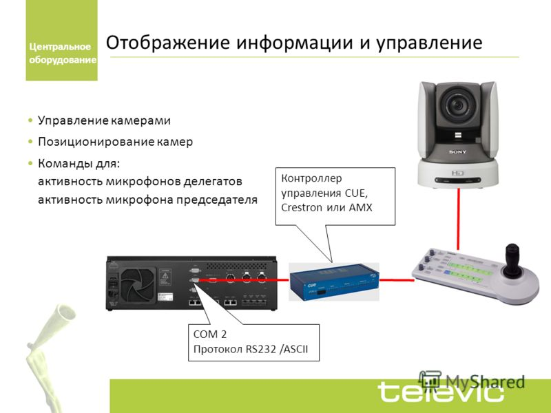 Управление камерами Позиционирование камер Команды для: активность микрофонов делегатов активность микрофона председателя Отображение информации и управление COM 2 Протокол RS232 /ASCII Контроллер управления CUE, Crestron или AMX Центральное оборудов