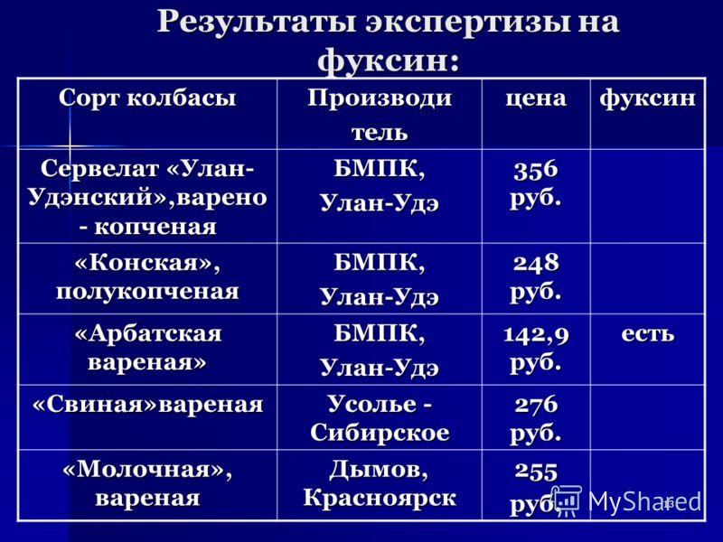 13 Результаты экспертизы на фуксин: Сорт колбасы Производительценафуксин Сервелат «Улан- Удэнский»,варено - копченая БМПК,Улан-Удэ 356 руб. «Конская», полукопченая БМПК,Улан-Удэ 248 руб. «Арбатская вареная» БМПК,Улан-Удэ 142,9 руб. есть «Свиная»варен