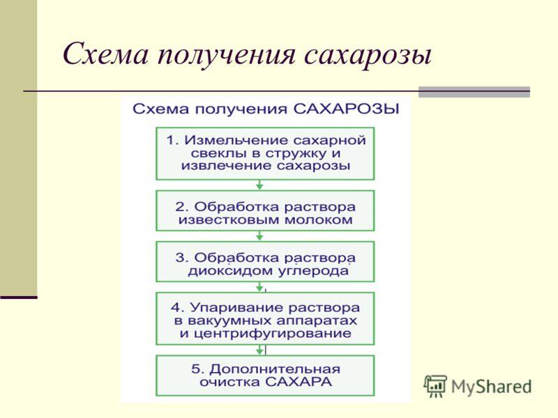 Схема получения сахарозы