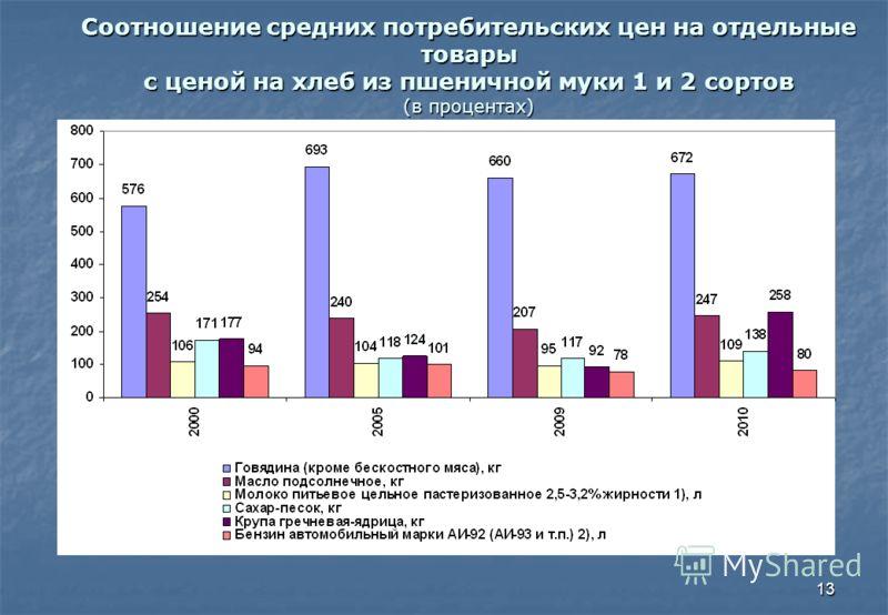 13 Соотношение средних потребительских цен на отдельные товары с ценой на хлеб из пшеничной муки 1 и 2 сортов (в процентах)