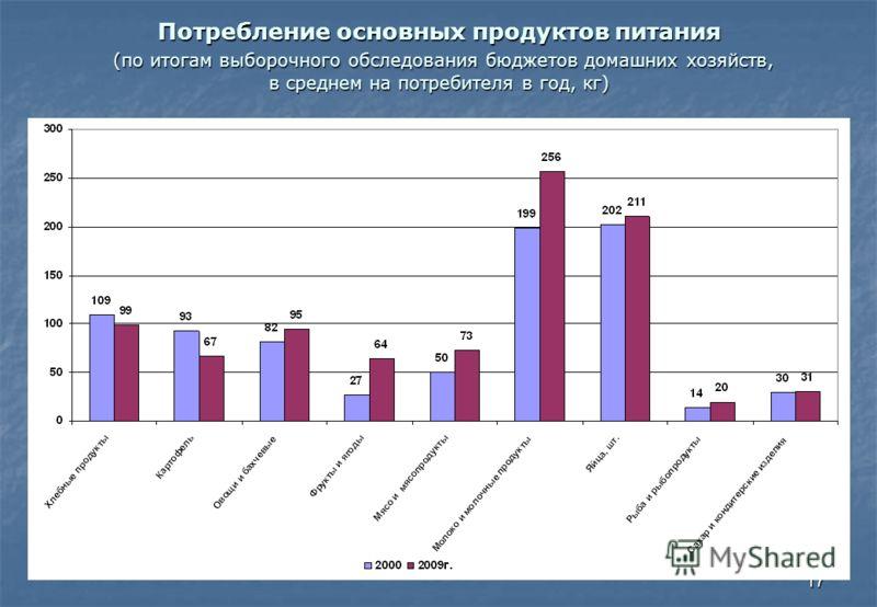 17 Потребление основных продуктов питания (по итогам выборочного обследования бюджетов домашних хозяйств, в среднем на потребителя в год, кг)