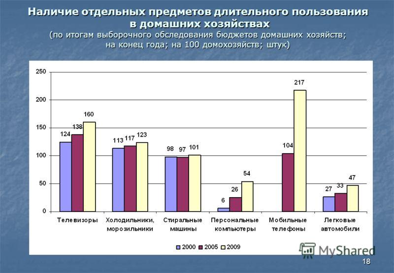 18 Наличие отдельных предметов длительного пользования в домашних хозяйствах (по итогам выборочного обследования бюджетов домашних хозяйств; на конец года; на 100 домохозяйств; штук)