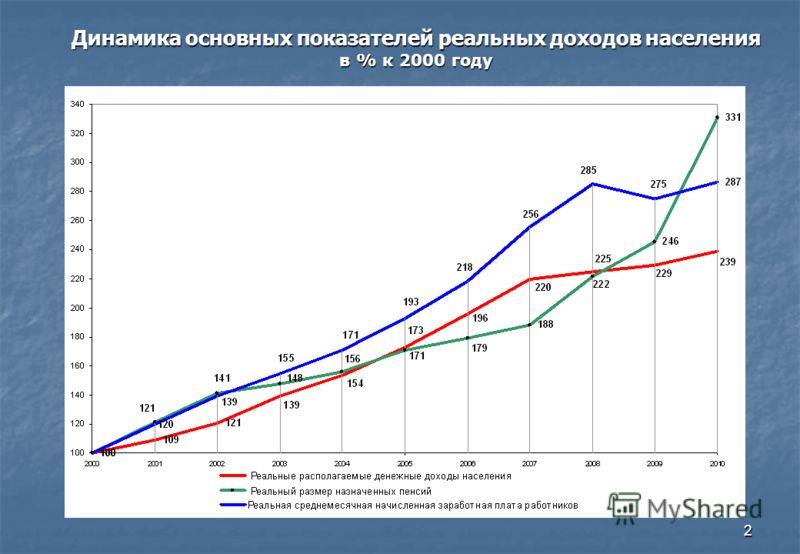 2 Динамика основных показателей реальных доходов населения в % к 2000 году