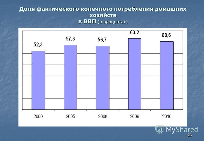 23 Доля фактического конечного потребления домашних хозяйств в ВВП (в процентах)