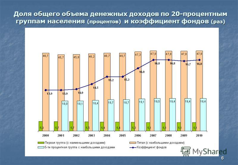 6 Доля общего объема денежных доходов по 20-процентным группам населения (процентов) и коэффициент фондов (раз)