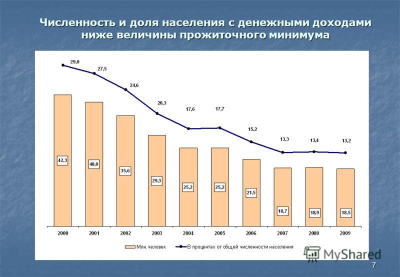 7 Численность и доля населения с денежными доходами ниже величины прожиточного минимума