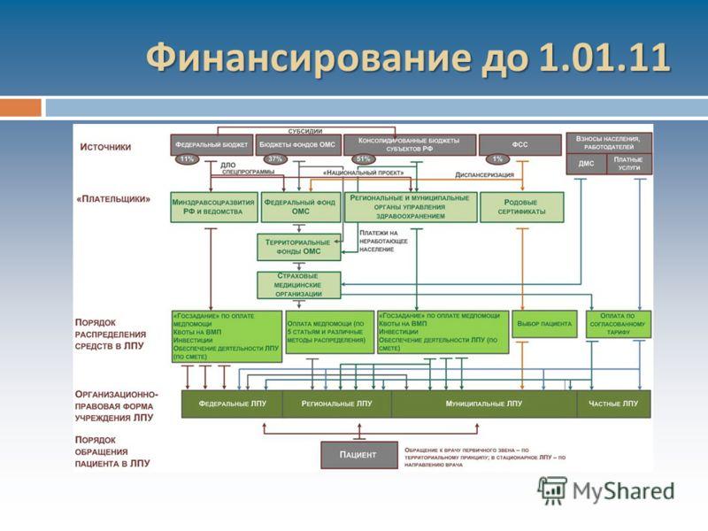 Финансирование до 1.01.11