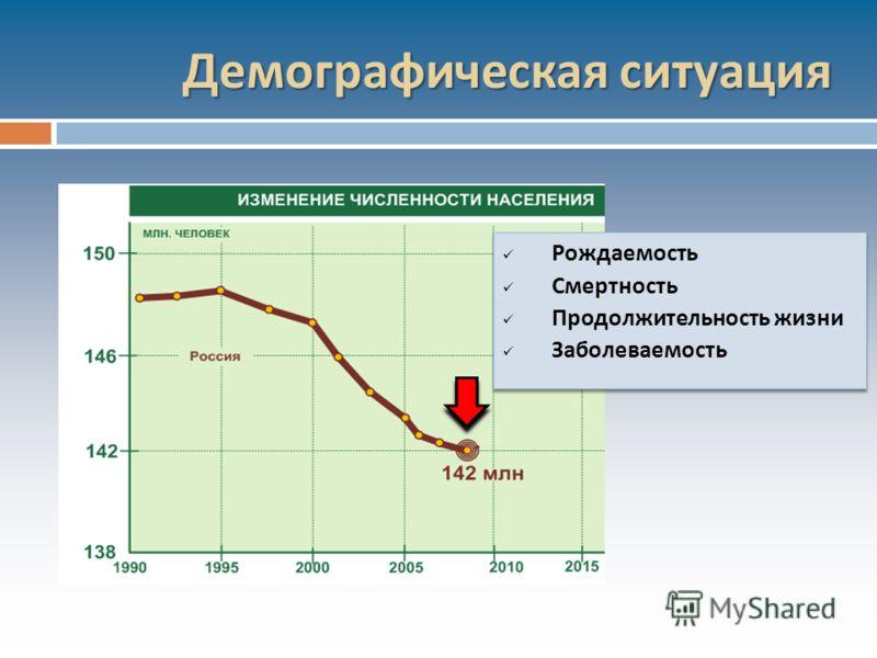 Демографическая ситуация Рождаемость Смертность Продолжительность жизни Заболеваемость Рождаемость Смертность Продолжительность жизни Заболеваемость