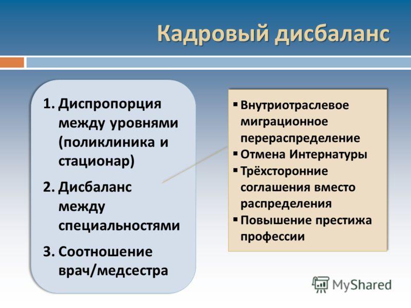 Кадровый дисбаланс 1. Диспропорция между уровнями ( поликлиника и стационар ) 2. Дисбаланс между специальностями 3. Соотношение врач / медсестра 1. Диспропорция между уровнями ( поликлиника и стационар ) 2. Дисбаланс между специальностями 3. Соотноше