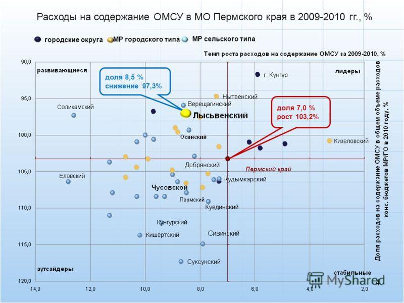 городские округа доля 7,0 % рост 103,2% доля 8,5 % снижение 97,3% МР сельского типа МР городского типа Расходы на содержание ОМСУ в МО Пермского края в 2009-2010 гг., % 4