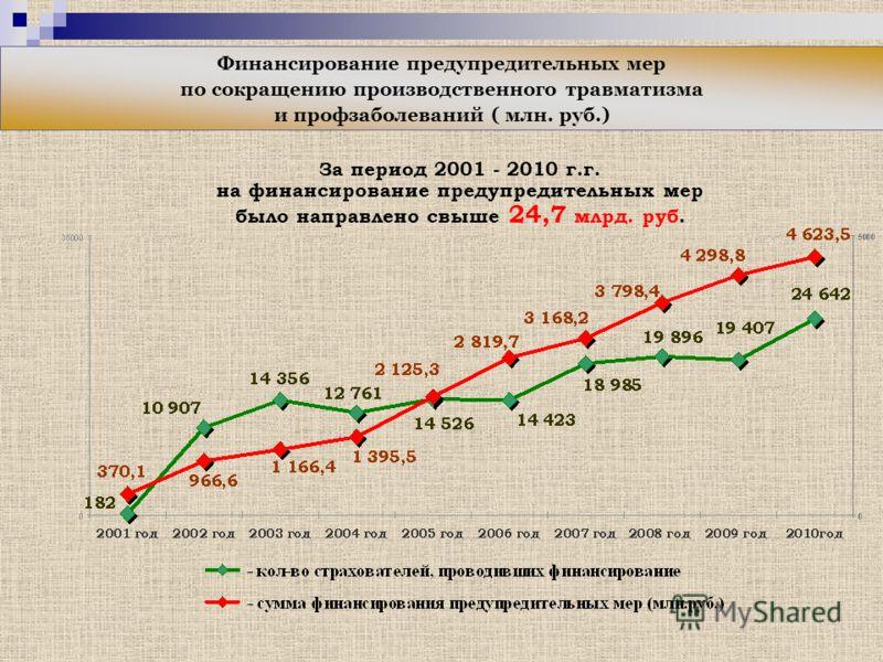 За период 2001 - 2010 г.г. на финансирование предупредительных мер было направлено свыше 24,7 млрд. руб. Финансирование предупредительных мер по сокращению производственного травматизма и профзаболеваний ( млн. руб.)