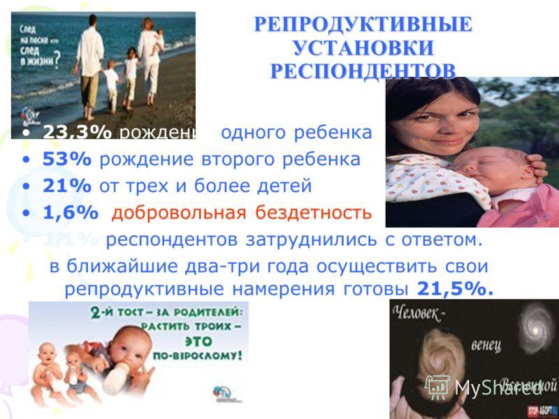 РЕПРОДУКТИВНЫЕ УСТАНОВКИ РЕСПОНДЕНТОВ 23,3% рождение одного ребенка 53% рождение второго ребенка 21% от трех и более детей 1,6% добровольная бездетность 1,1% респондентов затруднились с ответом. в ближайшие два-три года осуществить свои репродуктивны