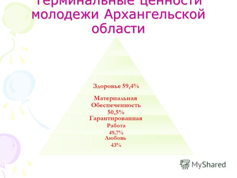 Терминальные ценности молодежи Архангельской области Здоровье 59,4% Материальная Обеспеченность 50,5% Гарантированная Работа 49,7% Любовь 43%
