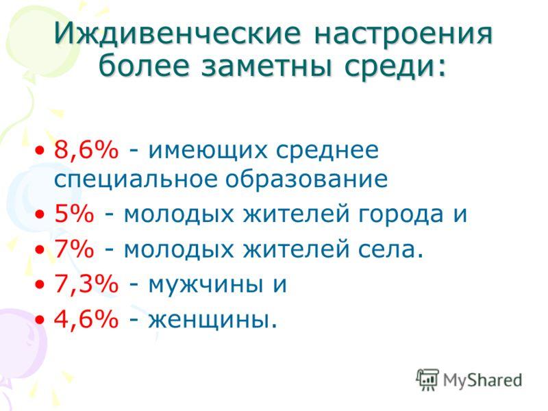 Иждивенческие настроения более заметны среди: 8,6% - имеющих среднее специальное образование 5% - молодых жителей города и 7% - молодых жителей села. 7,3% - мужчины и 4,6% - женщины.