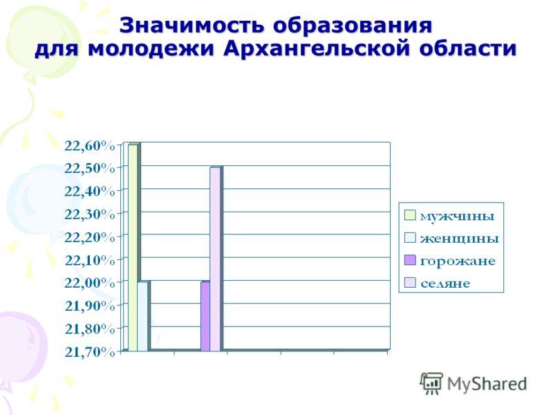 Значимость образования для молодежи Архангельской области
