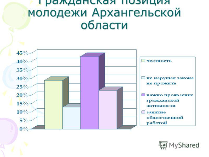 Гражданская позиция молодежи Архангельской области