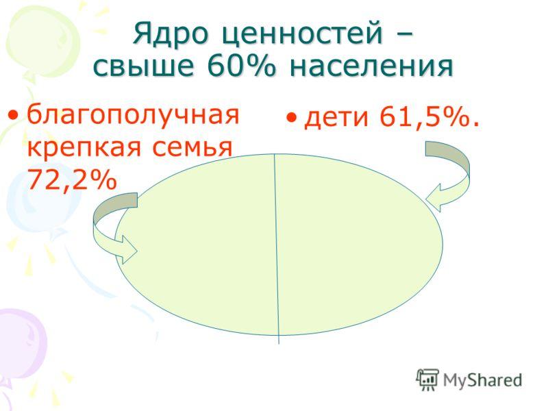 Ядро ценностей – свыше 60% населения благополучная крепкая семья 72,2% дети 61,5%.