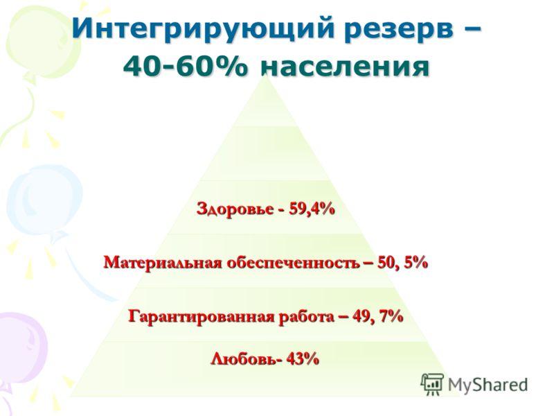 Интегрирующий резерв – 40-60% населения Здоровье - 59,4% Материальная обеспеченность – 50, 5% Гарантированная работа – 49, 7% Любовь- 43%