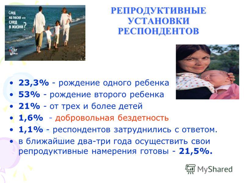 РЕПРОДУКТИВНЫЕ УСТАНОВКИ РЕСПОНДЕНТОВ 23,3% - рождение одного ребенка 53% - рождение второго ребенка 21% - от трех и более детей 1,6% - добровольная бездетность 1,1% - респондентов затруднились с ответом. в ближайшие два-три года осуществить свои реп
