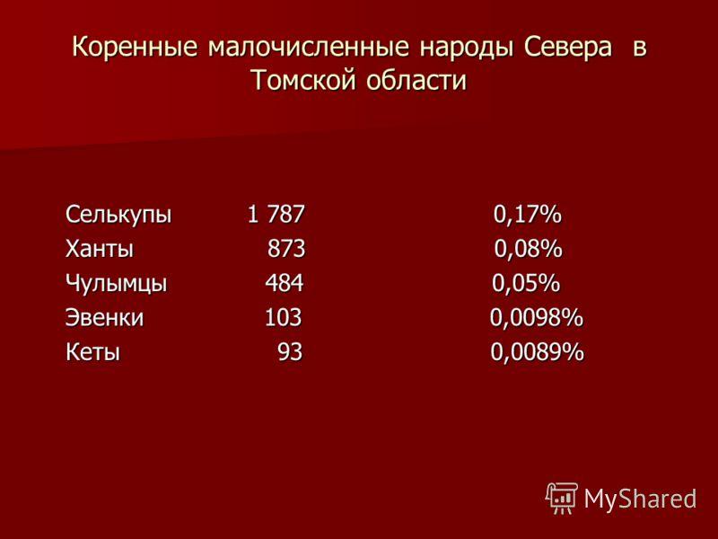 Коренные малочисленные народы Севера в Томской области Селькупы 1 787 0,17% Селькупы 1 787 0,17% Ханты 873 0,08% Ханты 873 0,08% Чулымцы 484 0,05% Чулымцы 484 0,05% Эвенки 103 0,0098% Эвенки 103 0,0098% Кеты 93 0,0089% Кеты 93 0,0089%
