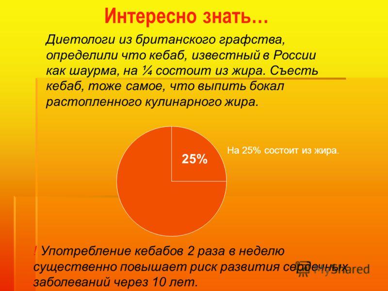 Диетологи из британского графства, определили что кебаб, известный в России как шаурма, на ¼ состоит из жира. Съесть кебаб, тоже самое, что выпить бокал растопленного кулинарного жира. 25% На 25% состоит из жира. ! Употребление кебабов 2 раза в недел