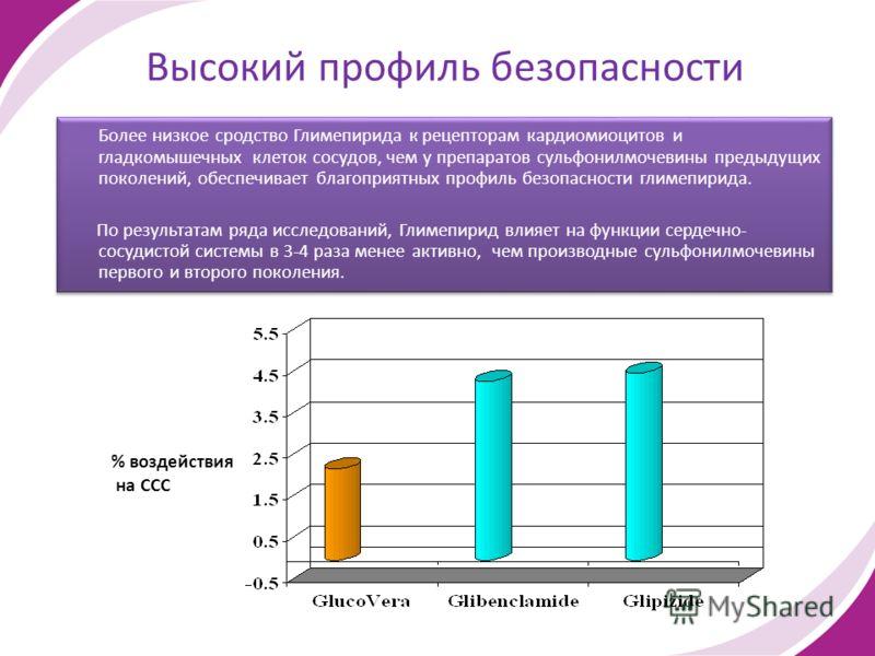 Высокий профиль безопасности Более низкое сродство Глимепирида к рецепторам кардиомиоцитов и гладкомышечных клеток сосудов, чем у препаратов сульфонилмочевины предыдущих поколений, обеспечивает благоприятных профиль безопасности глимепирида. По резул