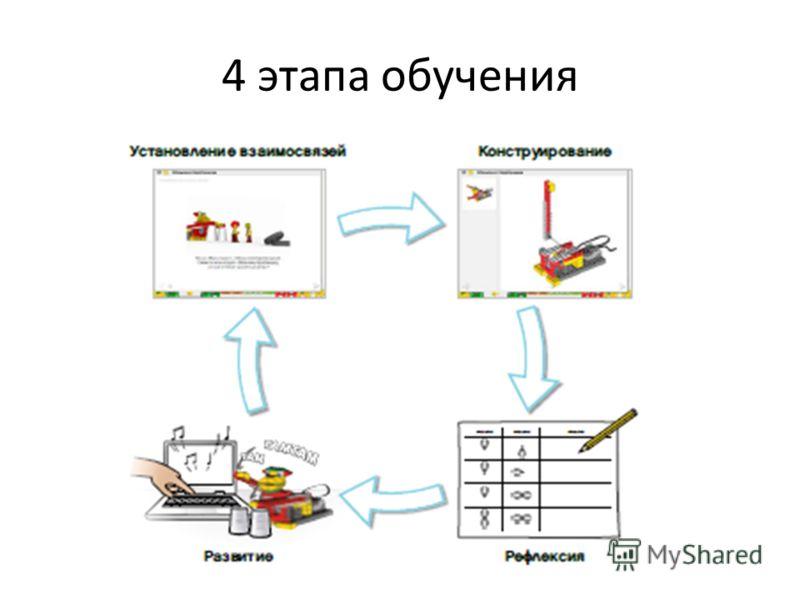 4 этапа обучения