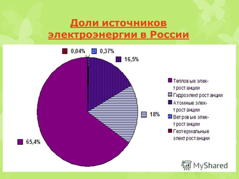 Доли источников электроэнергии в России