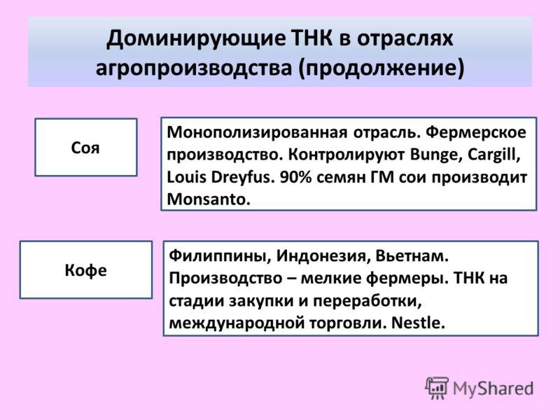 Доминирующие ТНК в отраслях агропроизводства (продолжение) Соя Кофе Монополизированная отрасль. Фермерское производство. Контролируют Bunge, Cargill, Louis Dreyfus. 90% семян ГМ сои производит Monsanto. Филиппины, Индонезия, Вьетнам. Производство – м