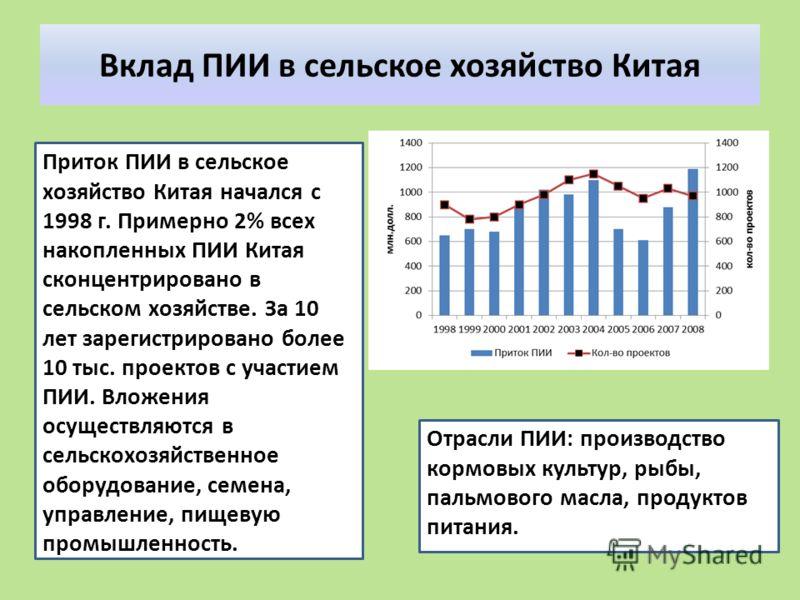 Вклад ПИИ в сельское хозяйство Китая Приток ПИИ в сельское хозяйство Китая начался с 1998 г. Примерно 2% всех накопленных ПИИ Китая сконцентрировано в сельском хозяйстве. За 10 лет зарегистрировано более 10 тыс. проектов с участием ПИИ. Вложения осущ