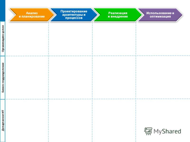 Анализ и планирование Проектирование архитектуры и процессов Реализация и внедрение Использование и оптимизация Организацияв целом Бизнес-подразделение Департамент ИТ