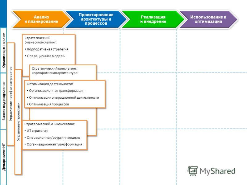 Анализ и планирование Проектирование архитектуры и процессов Реализация и внедрение Использование и оптимизация Организацияв целом Бизнес-подразделение Департамент ИТ Стратегический бизнес-конслатинг: Корпоративная стратегия Операционная модель Страт