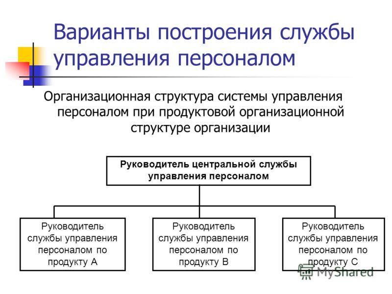 Варианты построения службы управления персоналом Организационная структура системы управления персоналом при продуктовой организационной структуре организации Руководитель центральной службы управления персоналом Руководитель службы управления персон