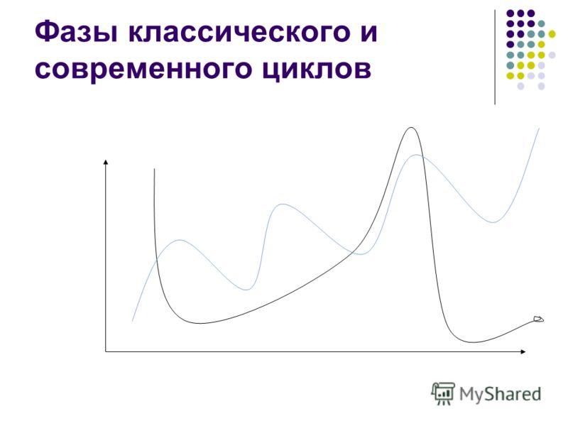 Фазы классического и современного циклов