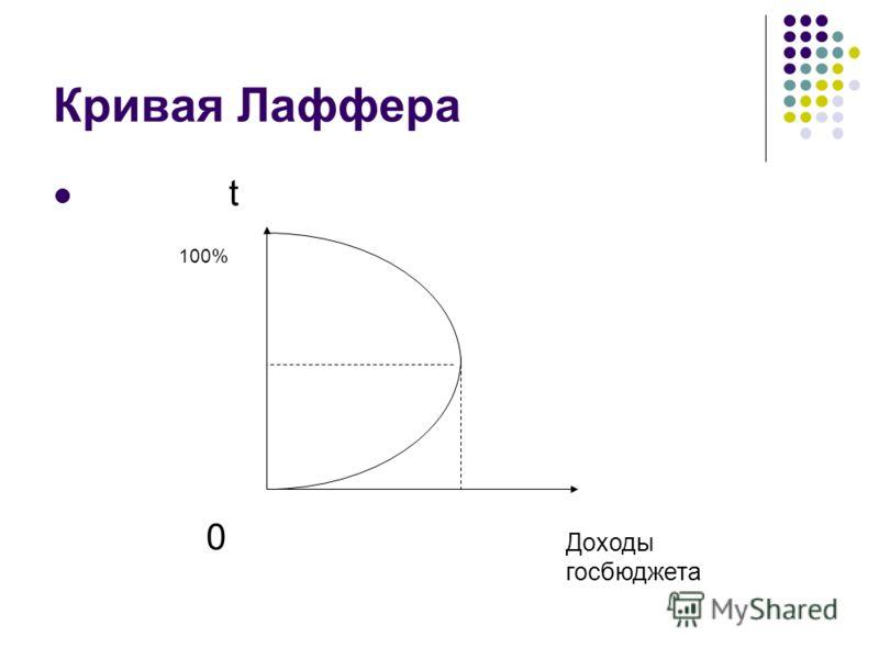 Кривая Лаффера t Доходы госбюджета 0 100%