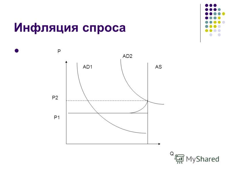 Инфляция спроса P Q P1 P2 AD1 AD2 AS