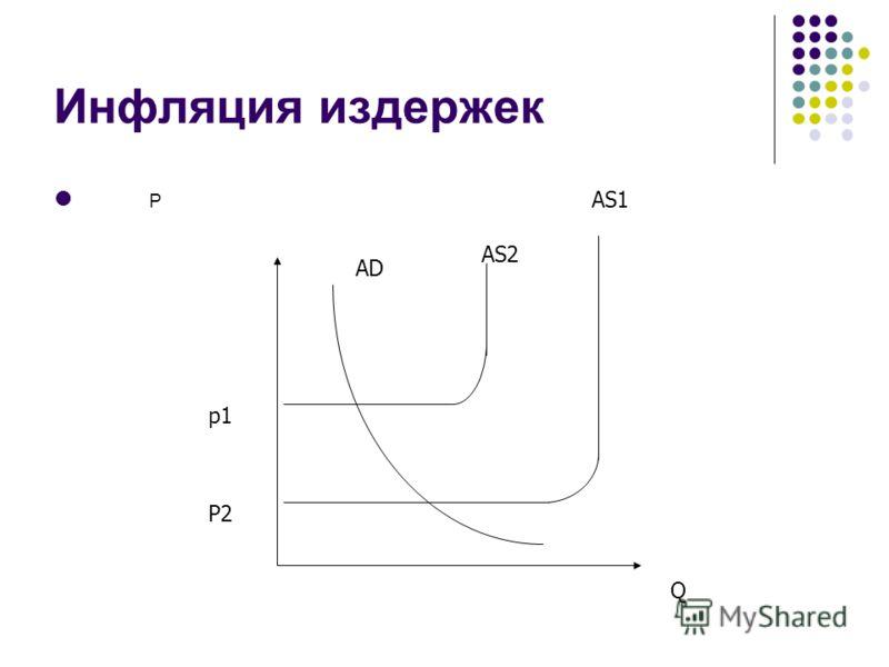 Инфляция издержек P p1 P2 Q AD AS2 AS1