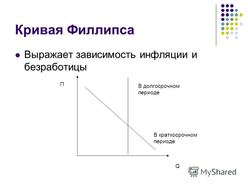 Кривая Филлипса Выражает зависимость инфляции и безработицы П В долгосрочном периоде В краткосрочном периоде Q