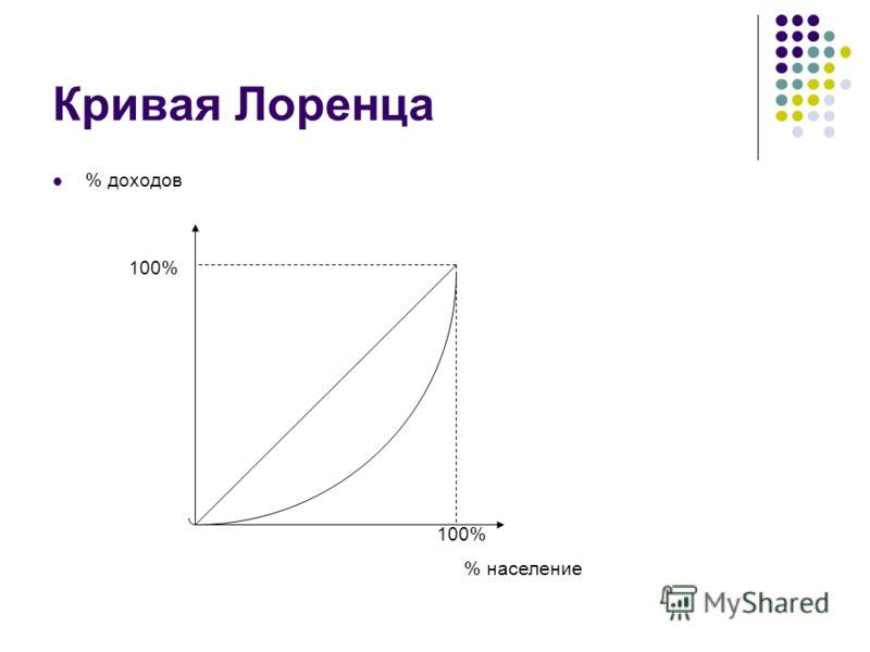 Кривая Лоренца % доходов % население 100%