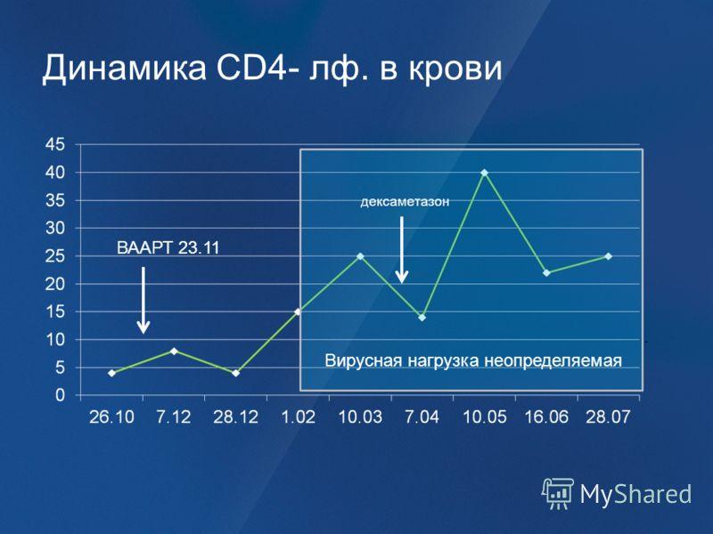 Динамика CD4- лф. в крови Вирусная нагрузка неопределяемая ВААРТ 23.11