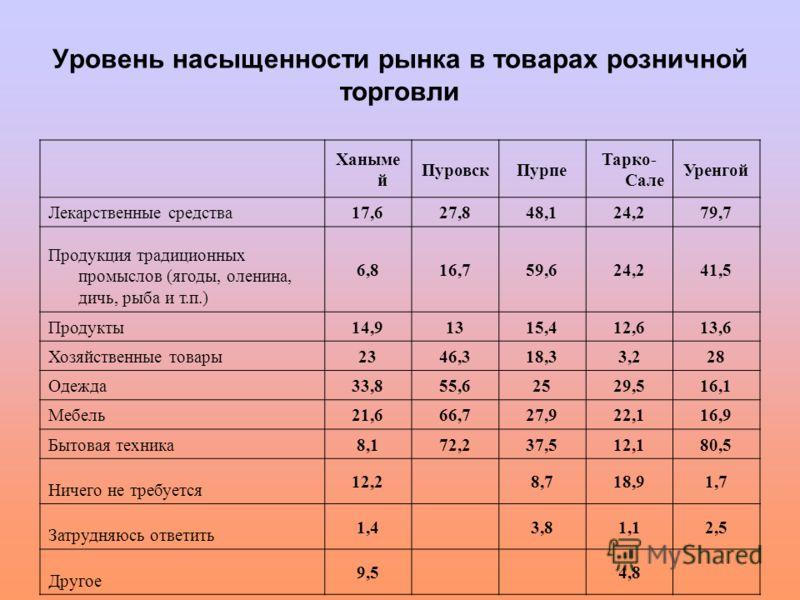 Уровень насыщенности рынка в товарах розничной торговли Ханыме й ПуровскПурпе Тарко- Сале Уренгой Лекарственные средства 17,627,848,124,279,7 Продукция традиционных промыслов (ягоды, оленина, дичь, рыба и т.п.) 6,816,759,624,241,5 Продукты 14,91315,4