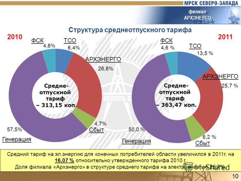 ТСО Генерация Сбыт Структура среднеотпускного тарифа АРХЭНЕРГО филиал АРХЭНЕРГО Сбыт Генерация ТСО Средне- отпускной тариф – 363,47 коп. Средне- отпускной тариф – 313,15 коп. 20102011 ФСК 50,0 % 13,5 % 4,6 % 6,2 % 25,7 % АРХЭНЕРГО ФСК 4,7% 57,5% 26,8