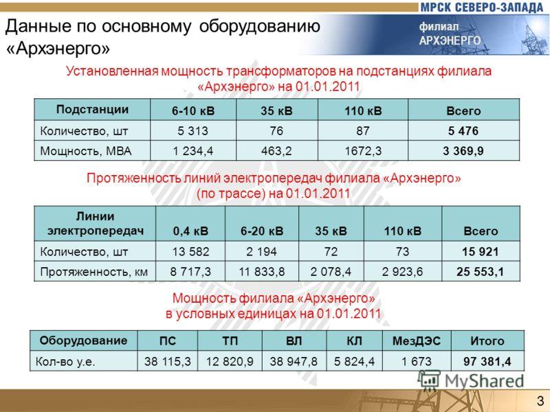 филиал АРХЭНЕРГО Данные по основному оборудованию «Архэнерго» Установленная мощность трансформаторов на подстанциях филиала «Архэнерго» на 01.01.2011 Подстанции 6-10 кВ35 кВ110 кВВсего Количество, шт5 31376875 476 Мощность, МВА1 234,4463,21672,33 369