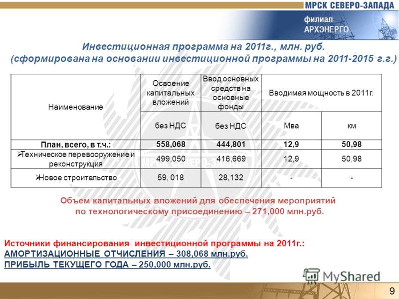 Инвестиционная программа на 2011г., млн. руб. (сформирована на основании инвестиционной программы на 2011-2015 г.г.) филиал АРХЭНЕРГО Наименование Освоение капитальных вложений Ввод основных средств на основные фонды Вводимая мощность в 2011г. без НД