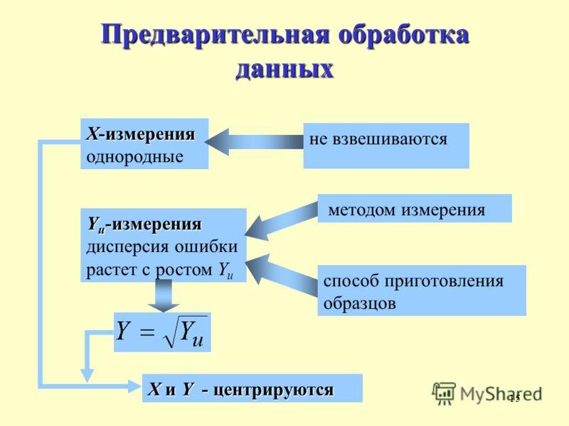 15 Предварительная обработка данных X-измерения X-измерения однородные не взвешиваются Y и -измерения Y и -измерения дисперсия ошибки растет с ростом Y и способ приготовления образцов методом измерения X и Y - центрируются