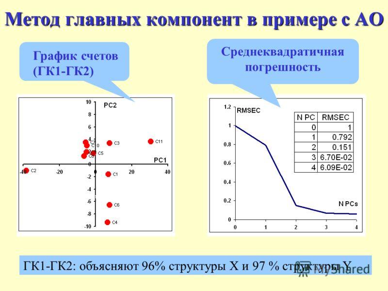 16 Метод главных компонент в примере с АО График счетов (ГК1-ГК2) ГК1-ГК2: объясняют 96% структуры X и 97 % структуры Y Среднеквадратичная погрешность