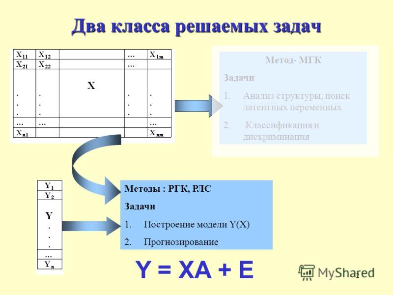 2 Два класса решаемых задач Метод- МГК Задачи 1.Анализ структуры, поиск латентных переменных 2. Классификация и дискриминация Методы : РГК, РЛС Задачи 1.Построение модели Y(X) 2.Прогнозирование Y = XA + E