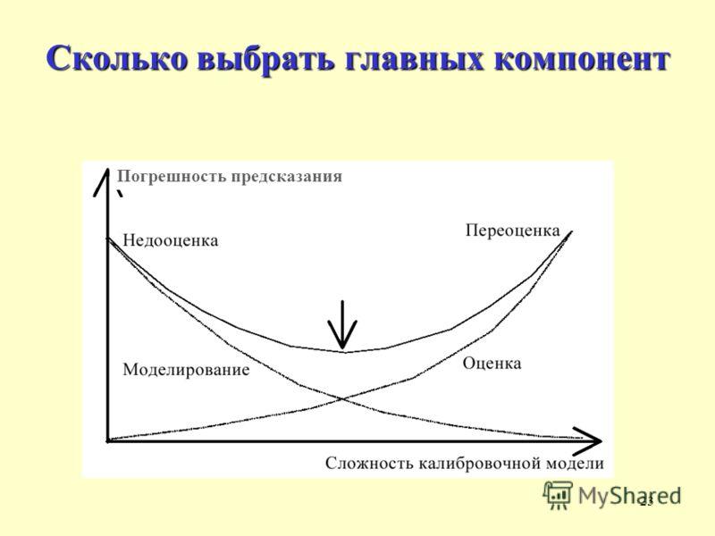 23 Сколько выбрать главных компонент Погрешность предсказания
