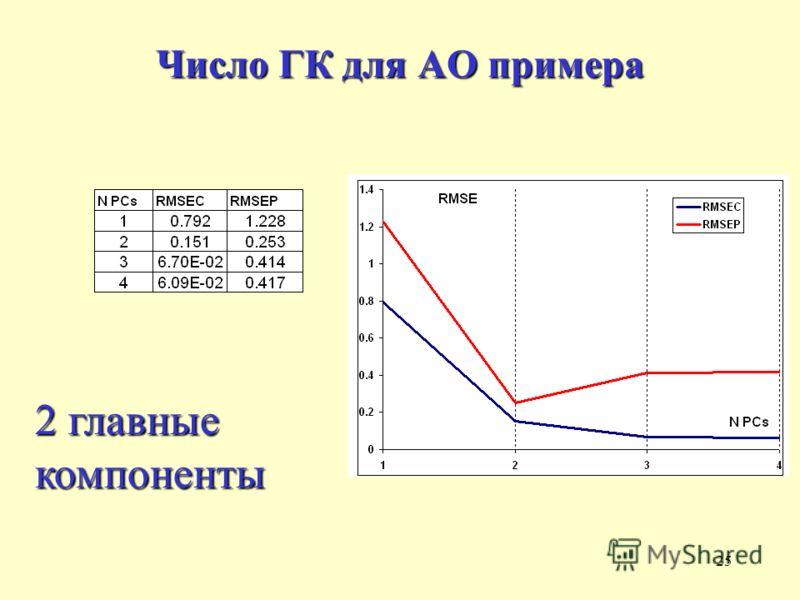 25 Число ГК для АО примера 2 главные компоненты