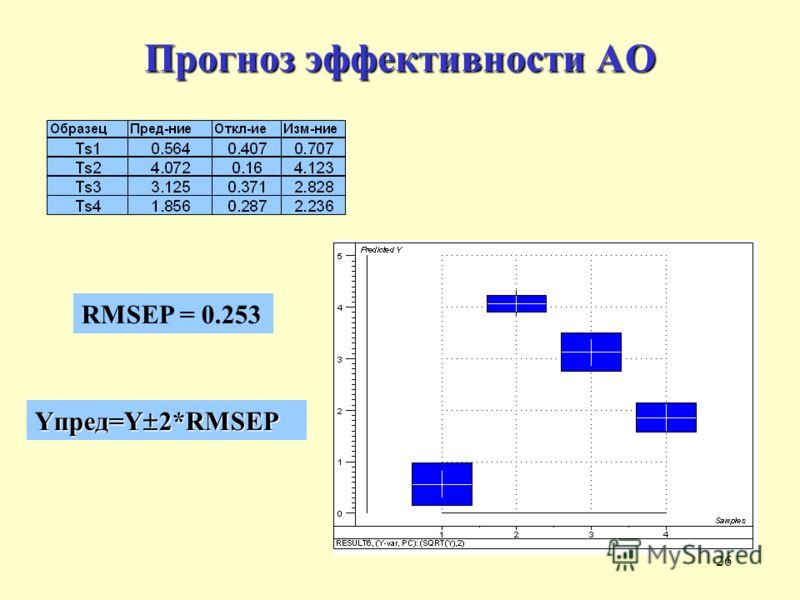26 Прогноз эффективности АО RMSEP = 0.253 Yпред=Y 2*RMSEP